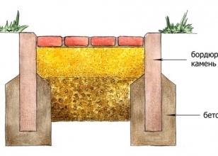Установка бордюра для тротуарной плитки - схема