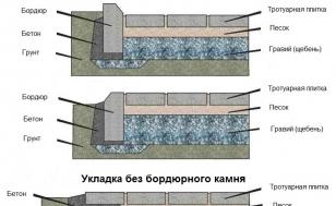 Монтаж бордюра для тротуарной плитки (поребрика) - схема