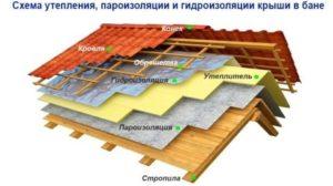 paroizolyaciya-dlya-kryshi-konstruktivnye-osobennosti-i-tonkosti-montazha-9