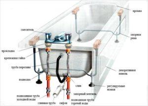 podkljuchenie-vanny-k-kanalizacii