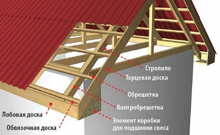 svesy-krovli-klassifikatsiya-i-etapy-montazha-konstruktivnye-otlichiya-foto-8